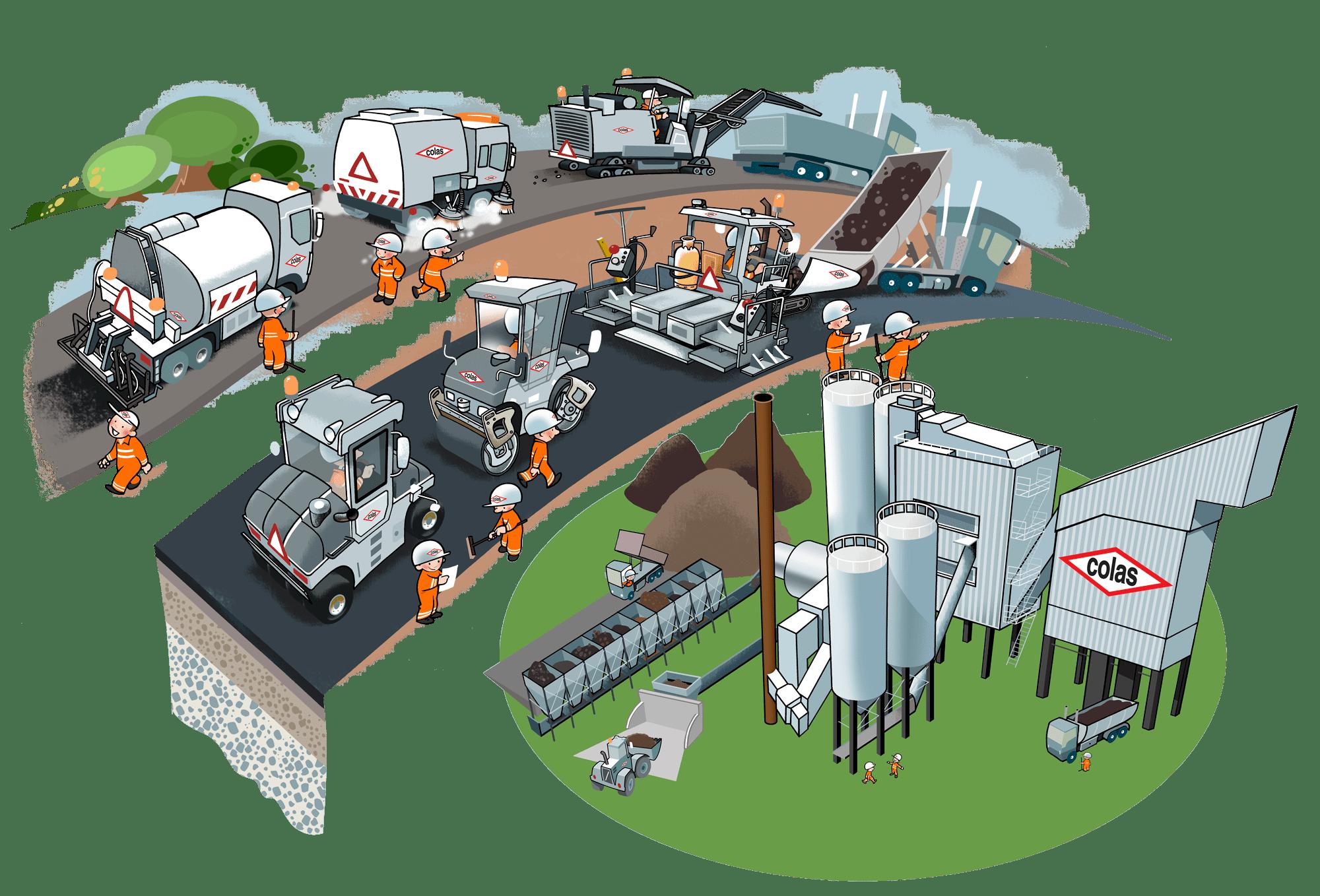 Colas-Asfaltproduktion